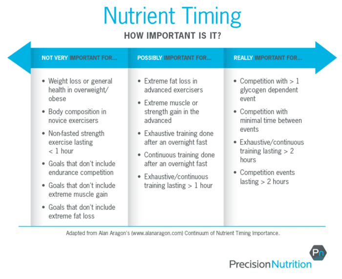 Nutrient-timing-table