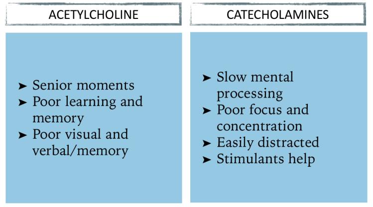 Neurotransmitter Symptoms 2